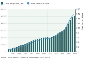 Current debt and deficit.